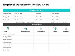 Employee Assessment Review Chart Ppt Powerpoint Presentation Icon
