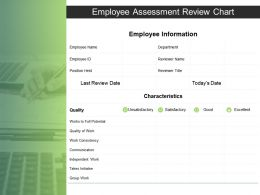 Employee Assessment Review Chart Ppt Powerpoint Presentation Styles Guidelines