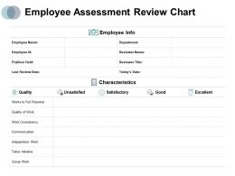 Employee Assessment Review Chart Quality Excellent Ppt Powerpoint Presentation Diagrams