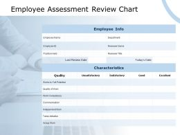 Employee Assessment Review Chart Quality Of Work Ppt Powerpoint Presentation Styles Structure
