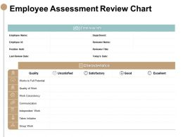 Employee Assessment Review Chart Rewards Ppt Powerpoint Slides