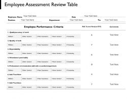 Employee Assessment Review Table Employee Performance Ppt Powerpoint Presentation Portfolio Ideas