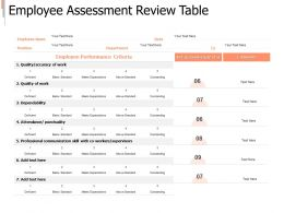 Employee Assessment Review Table Performance Ppt Powerpoint Presentation Gallery Microsoft