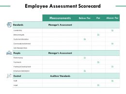 Employee Assessment Scorecard Community Involvement Leadership Ppt Powerpoint Presentation Summary Structure