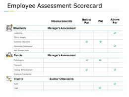 Employee Assessment Scorecard Customer Interaction Performance Ppt Powerpoint Presentation Summary Outline