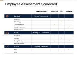 Employee Assessment Scorecard Ppt Powerpoint Presentation Images