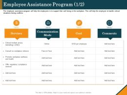 Employee Assistance Program Cost Ppt Graphics Template