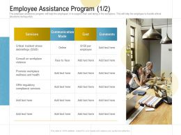 Employee Assistance Program Cost Ppt Powerpoint Presentation Summary Diagrams
