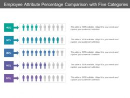 Employee Attribute Percentage Comparison With Five Categories