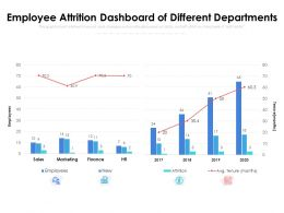 Employee Attrition Dashboard Of Different Departments