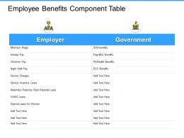 Employee Benefits Component Table Icons Ppt Powerpoint Presentation Gallery Images