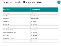 Employee Benefits Component Table Ppt Powerpoint Presentation Styles