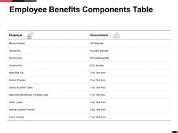 Employee Benefits Components Table Benefits Ppt Powerpoint Presentation Download
