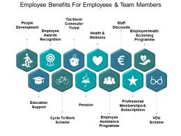 Employee Benefits For Employees And Team Members Ppt Background Template