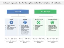 Employee Compensation Benefits Showing Financial Non Financial Options With Job Position