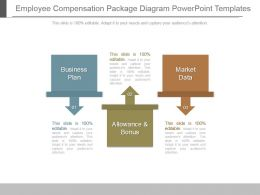 Employee Compensation Package Diagram Powerpoint Templates