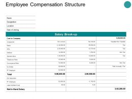 Employee Compensation Structure Ppt Powerpoint Presentation Images