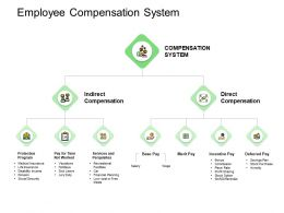 Employee Compensation System Incentive Ppt Powerpoint Presentation Inspiration Good