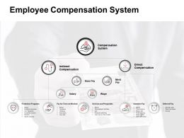 Employee Compensation System Indirect Ppt Powerpoint Presentation Inspiration