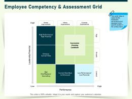 Employee Competency And Assessment Grid High Ppt Powerpoint Presentation Infographic