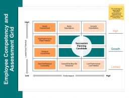 Employee Competency And Assessment Grid Leadership Potential A559 Ppt Powerpoint Presentation