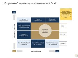 Employee Competency And Assessment Grid Leadership Potential Ppt Powerpoint Presentation