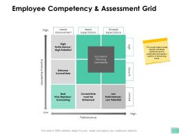 Employee Competency And Assessment Grid Leadership Ppt Powerpoint Presentation Inspiration