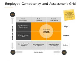 Employee Competency And Assessment Grid Needs Improvement A607 Ppt Powerpoint Presentation