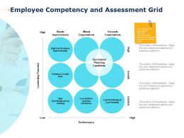 Employee Competency And Assessment Grid Needs Improvement Ppt Presentation Smartart