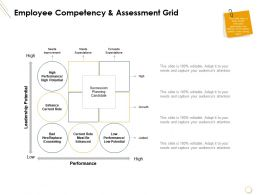Employee Competency And Assessment Grid Performance Powerpoint Presentation Slides