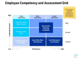 Employee Competency And Assessment Grid Ppt Slides Graphics