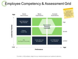 Employee Competency And Assessment Grid Succession Planning Ppt Powerpoint Presentation File