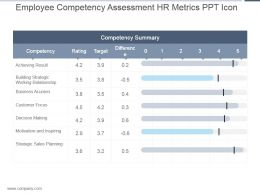 Employee Competency Assessment Hr Metrics Ppt Icon