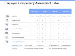 Employee Competency Assessment Table Advanced Data Ppt Powerpoint Presentation Themes
