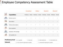 Employee Competency Assessment Table Analysis Ppt Powerpoint Presentation Infographic Maker