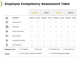 Employee Competency Assessment Table Business Acumen Data Analysis Ppt Powerpoint Presentation