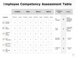 Employee Competency Assessment Table Business Acumen Ppt Powerpoint Presentation Gallery Inspiration