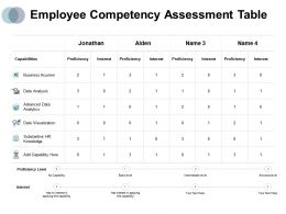 Employee Competency Assessment Table Capabilities Interest Ppt Powerpoint Presentation Professional