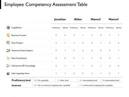Employee Competency Assessment Table Capabilities Marketing Ppt Powerpoint Presentation Portfolio Themes