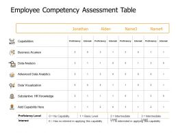 Employee Competency Assessment Table Capabilities Ppt Powerpoint Presentation Gallery Tips