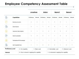 Employee Competency Assessment Table Data Analysis Business Ppt Powerpoint Presentation Model