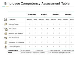 Employee Competency Assessment Table Data Analysis Data Analysis Ppt Powerpoint Presentation Summary Designs