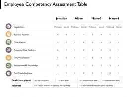 Employee Competency Assessment Table Data Visualization HR Knowledge Ppt Powerpoint Presentation