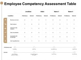 Employee Competency Assessment Table Data Visualization Ppt Slides