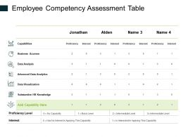 Employee Competency Assessment Table Ppt Powerpoint Presentation Portfolio