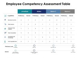 Employee Competency Assessment Table Proficiency Ppt Powerpoint Presentation Pictures Brochure