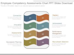 Employee Competency Assessments Chart Ppt Slides Download