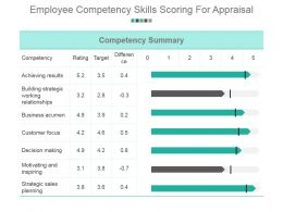 Employee Competency Skills Scoring For Appraisal Powerpoint Layout