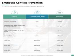 Employee Conflict Prevention Need Based Ppt Powerpoint Presentation Visuals