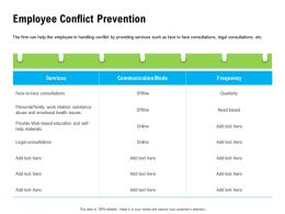 Employee Conflict Prevention Work Related Ppt Powerpoint Presentation Icon File Formats